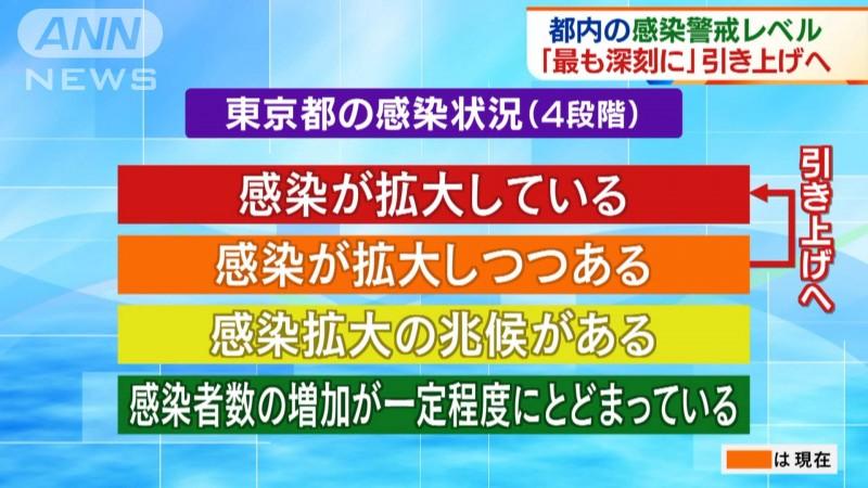 東京都 コロナの感染警戒レベル 2020年11月19日